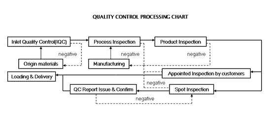 Manufacturing Quality Control Procedures Images
